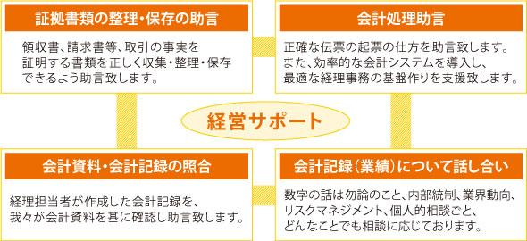 税務顧問業務 5