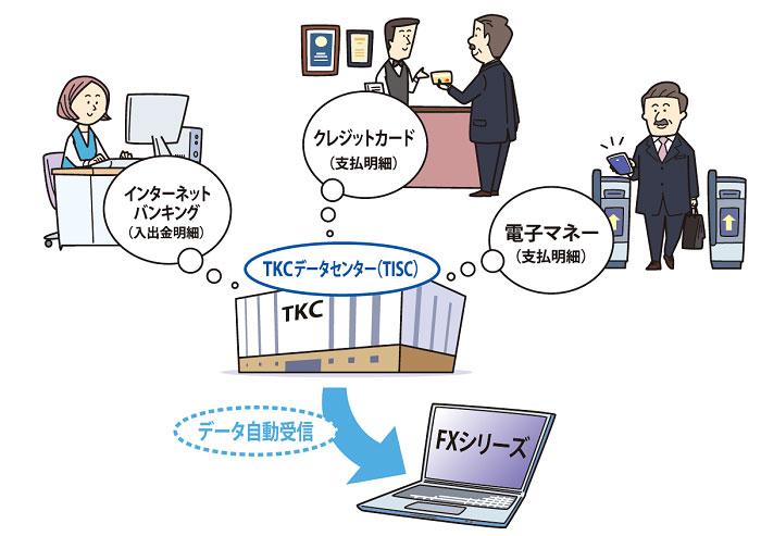 新会計システムFinTech 1
