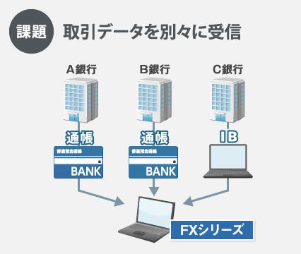 新会計システムFinTech 2