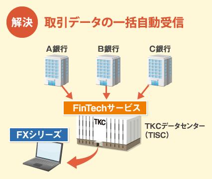 新会計システムFinTech 3
