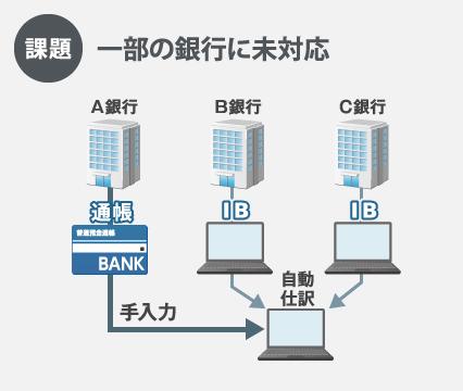 新会計システムFinTech 4