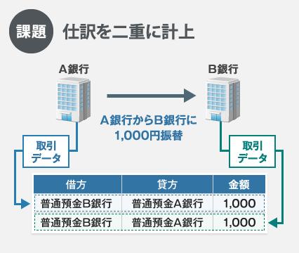 新会計システムFinTech 6