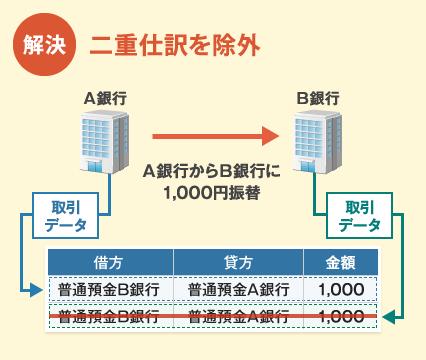 新会計システムFinTech 7