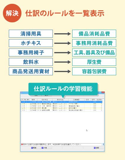 新会計システムFinTech 12