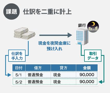 新会計システムFinTech 17